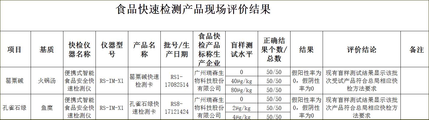 """广州瑞森以优异成绩通过""""2017安徽省食品药品监督管理局食品快速检测产品现场评价"""