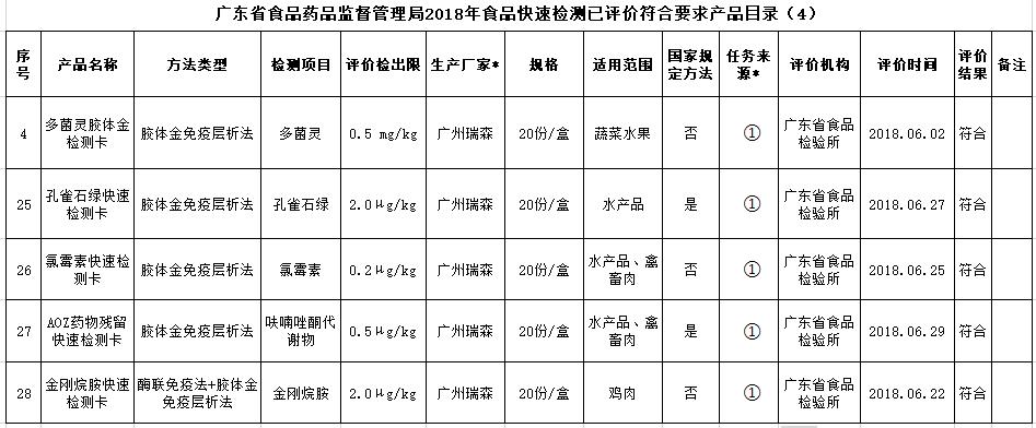 热烈祝贺我司产品通过2019年广东省食品快速检测产品验证活动